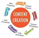 content marketing creation