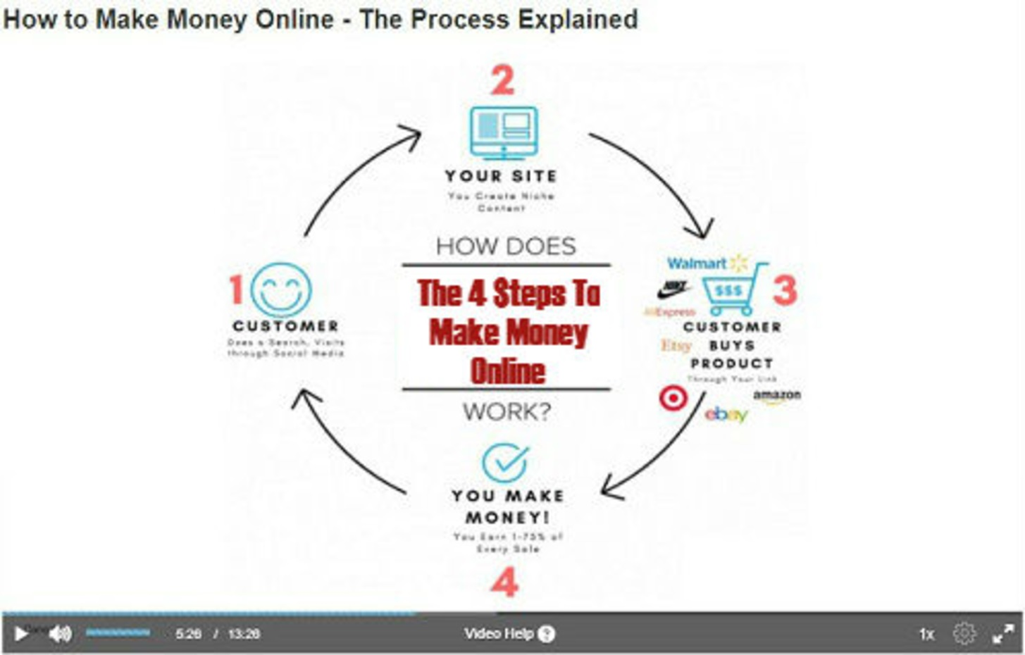 the 4 steps to male money online video pic