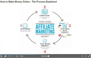 basic affiliate marketing process