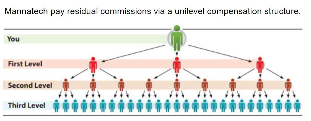 Mannatech a pyramid scheme