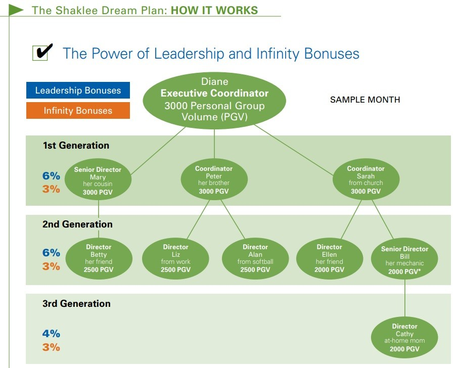 Shaklee pyramid scheme