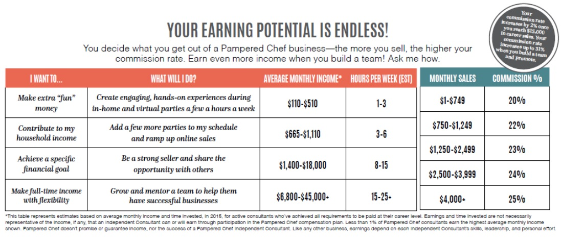 Pampered Chef income disclosure