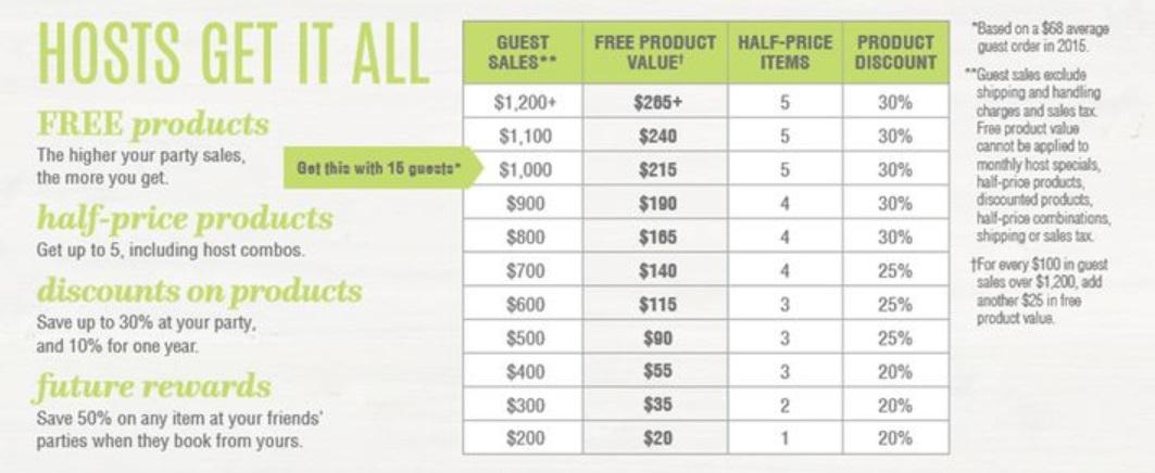 Pampered Chef pyramid scheme hosting rewards