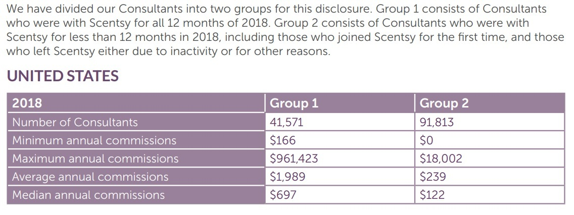 Scentsy scam income disclosure
