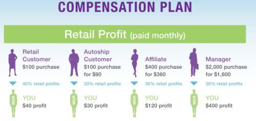 Orenda International review compensation plan