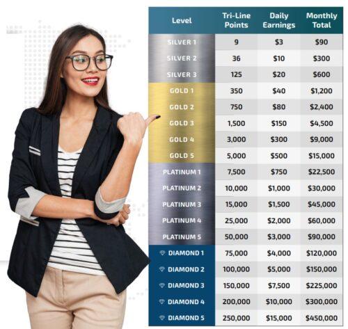 MWR Life pyramid sheme residual income