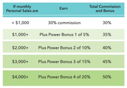 What is Pure Haven personal sales commissions