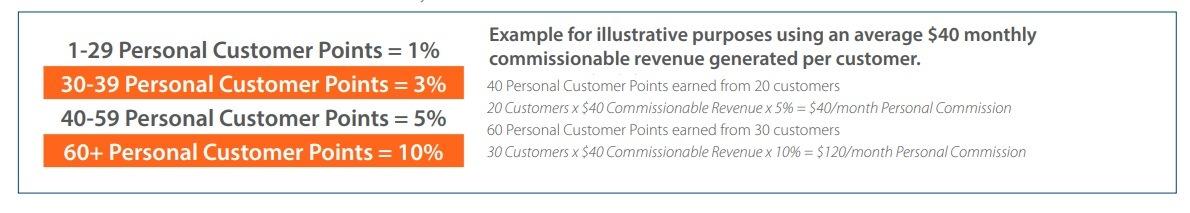 ACN legit commissions