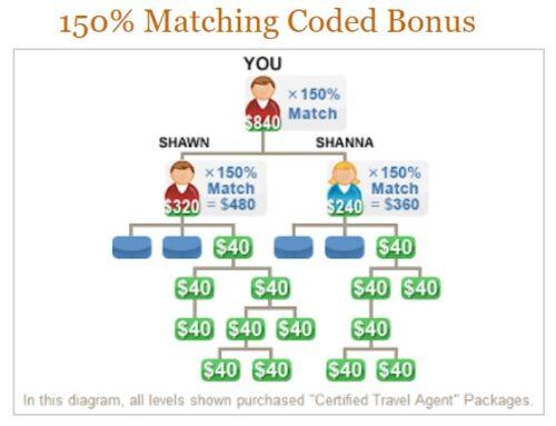 TraVerus Global 150% Matching Code Bonus