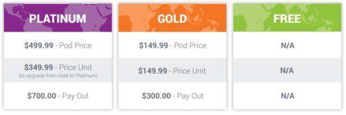 Zyndio customer cycle bonus
