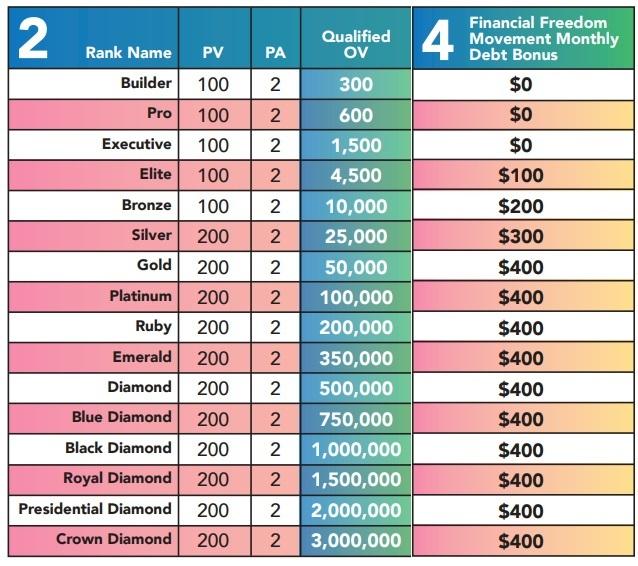 Q Sciences financial freedom bonus