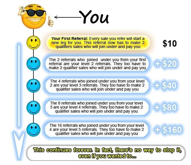 easy cash for ads compensation plan