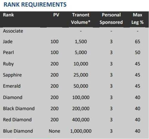 Tranont rank requirements