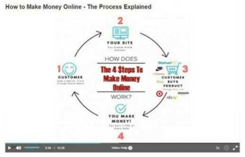 how-to-make-money-online-video