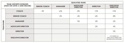 optavia-team-building-income